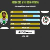 Marcelo vs Fabio China h2h player stats