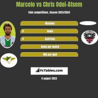 Marcelo vs Chris Odoi-Atsem h2h player stats