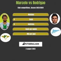 Marcelo vs Rodrigao h2h player stats