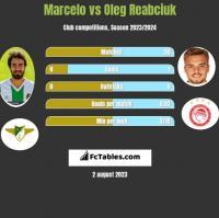 Marcelo vs Oleg Reabciuk h2h player stats