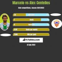 Marcelo vs Alex Centelles h2h player stats