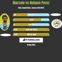 Marcelo vs Nehuen Perez h2h player stats
