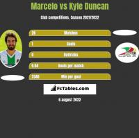 Marcelo vs Kyle Duncan h2h player stats