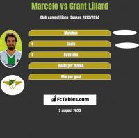 Marcelo vs Grant Lillard h2h player stats