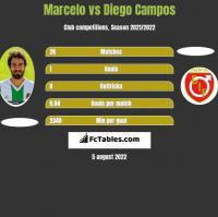 Marcelo vs Diego Campos h2h player stats