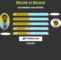 Marcelo vs Maracas h2h player stats