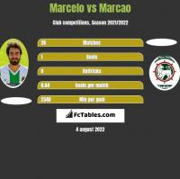 Marcelo vs Marcao h2h player stats