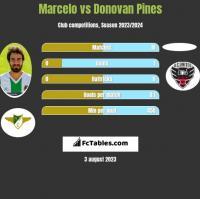 Marcelo vs Donovan Pines h2h player stats