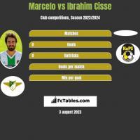 Marcelo vs Ibrahim Cisse h2h player stats