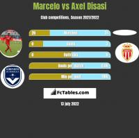 Marcelo vs Axel Disasi h2h player stats