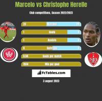 Marcelo vs Christophe Herelle h2h player stats