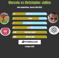 Marcelo vs Christopher Jullien h2h player stats