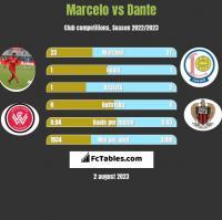 Marcelo vs Dante h2h player stats