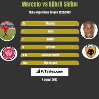 Marcelo vs Djibril Sidibe h2h player stats