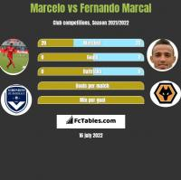 Marcelo vs Fernando Marcal h2h player stats
