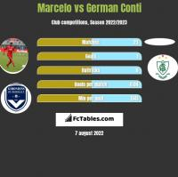 Marcelo vs German Conti h2h player stats