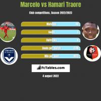 Marcelo vs Hamari Traore h2h player stats