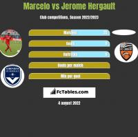 Marcelo vs Jerome Hergault h2h player stats