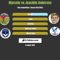 Marcelo vs Joachim Andersen h2h player stats