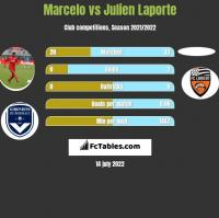 Marcelo vs Julien Laporte h2h player stats