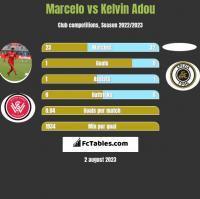 Marcelo vs Kelvin Adou h2h player stats
