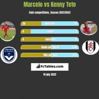 Marcelo vs Kenny Tete h2h player stats