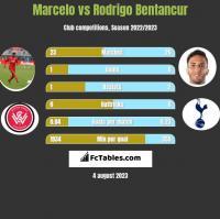 Marcelo vs Rodrigo Bentancur h2h player stats
