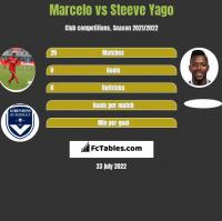 Marcelo vs Steeve Yago h2h player stats