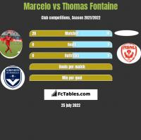 Marcelo vs Thomas Fontaine h2h player stats