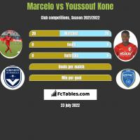Marcelo vs Youssouf Kone h2h player stats