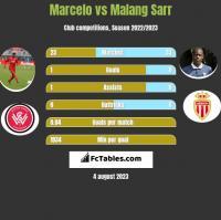 Marcelo vs Malang Sarr h2h player stats
