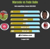 Marcelo vs Fode Ballo h2h player stats