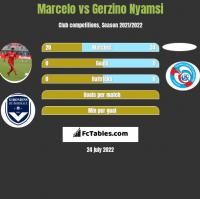 Marcelo vs Gerzino Nyamsi h2h player stats