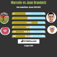 Marcelo vs Juan Brandariz h2h player stats