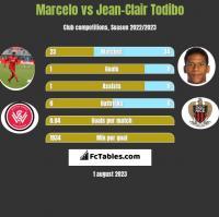 Marcelo vs Jean-Clair Todibo h2h player stats