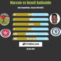 Marcelo vs Benoit Badiashile h2h player stats