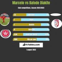 Marcelo vs Bafode Diakite h2h player stats
