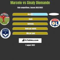 Marcelo vs Sinaly Diomande h2h player stats