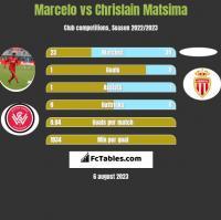 Marcelo vs Chrislain Matsima h2h player stats