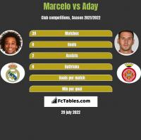 Marcelo vs Aday h2h player stats