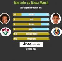 Marcelo vs Aissa Mandi h2h player stats