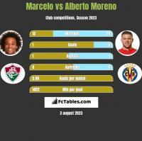 Marcelo vs Alberto Moreno h2h player stats