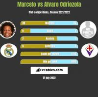 Marcelo vs Alvaro Odriozola h2h player stats