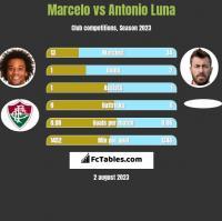 Marcelo vs Antonio Luna h2h player stats