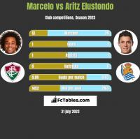 Marcelo vs Aritz Elustondo h2h player stats