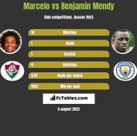 Marcelo vs Benjamin Mendy h2h player stats