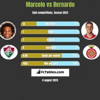 Marcelo vs Bernardo h2h player stats