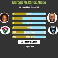 Marcelo vs Carlos Akapo h2h player stats