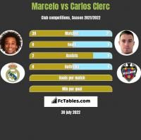 Marcelo vs Carlos Clerc h2h player stats