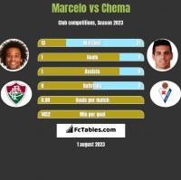 Marcelo vs Chema h2h player stats